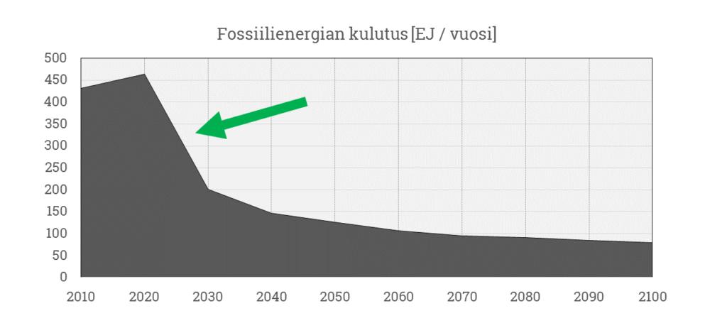 fossiilikulutus